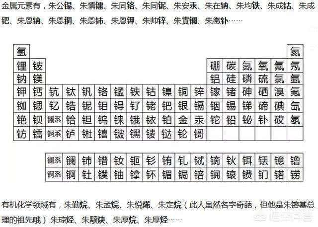 朱氏后代与元素周期表